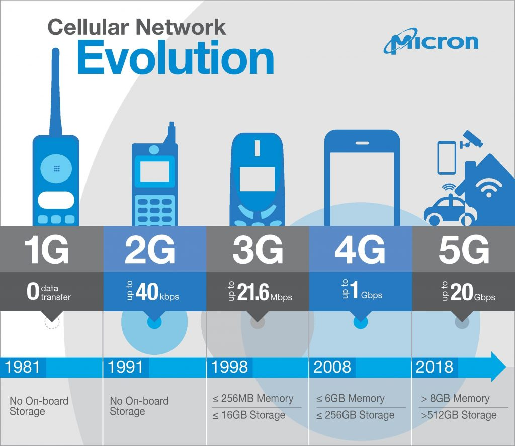 شبكات الـ 2G و 3G و 4G و 5G