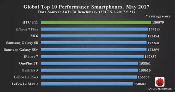 جوال HTC U 11