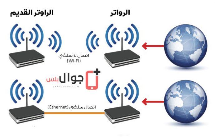 قم بتحويل جهازك القديم الى جهاز تدفق لشبكة الـ Wi-Fi