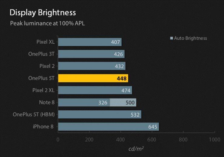 دقة شاشة LG G7 ThinQ