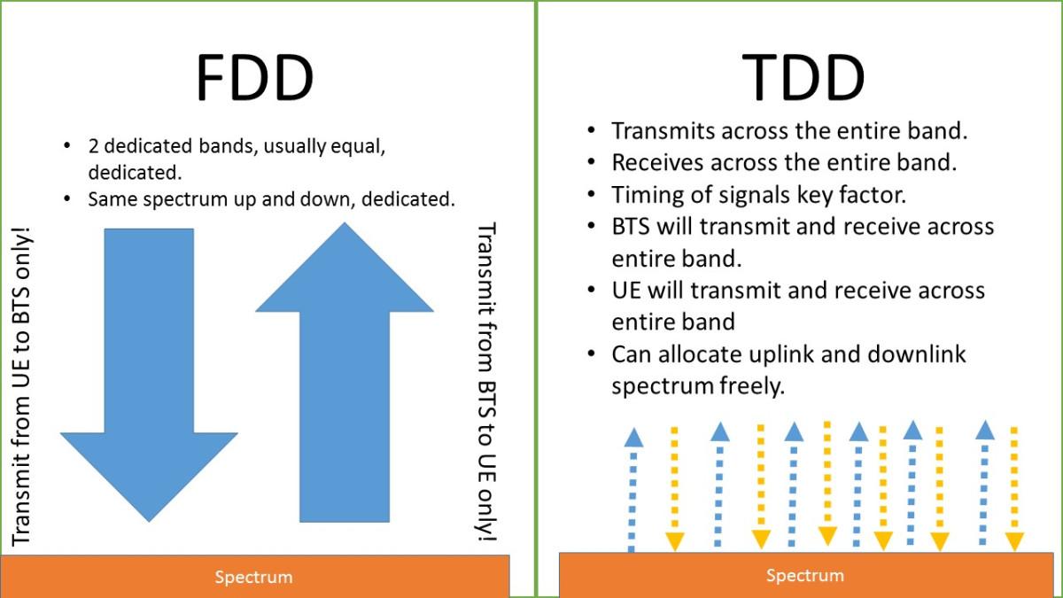 tdd-fdd