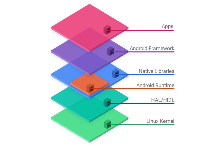 طبقات نظام الأندرويد
