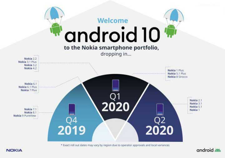 Nokia Android 10 Q
