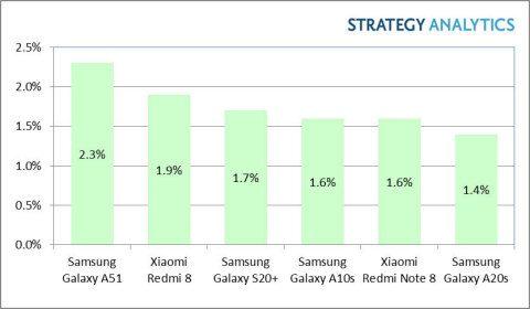 سامسونج جالكسي A51 الهاتف الأول في المبيعات في الربع الأول من العام 2020