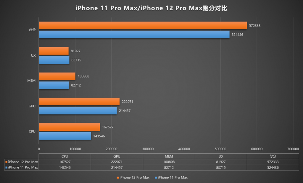 iPhone 12 Pro Max Performance - jawalplus