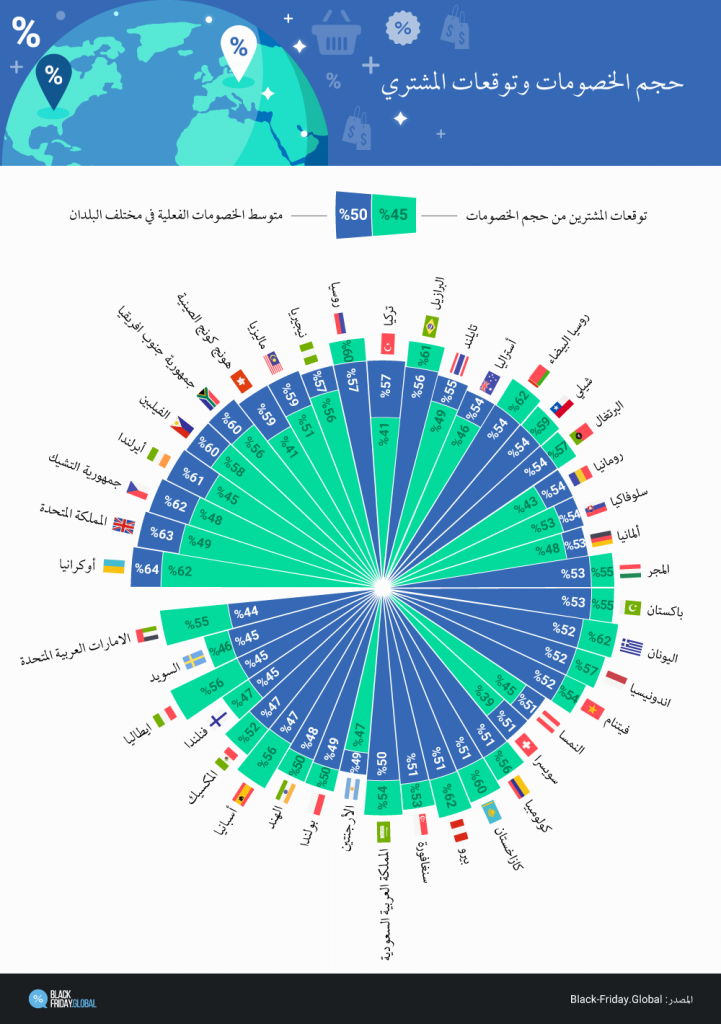 نسبة المبيعات في العالم في البلاك فرايدي